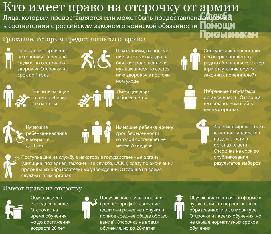 Все отсрочки от армии - инфографика